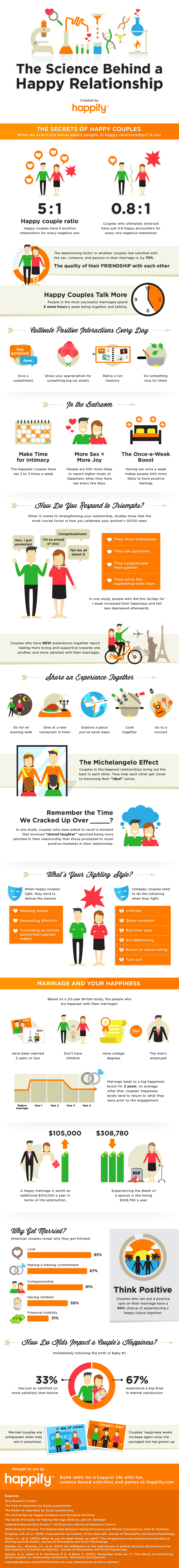 happify_love_infographic